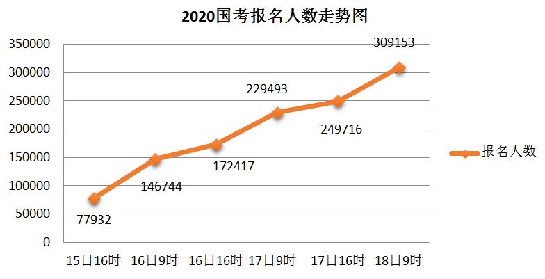 2020国考报名统计:超30万人提交报考申请 最高竞争比682:1
