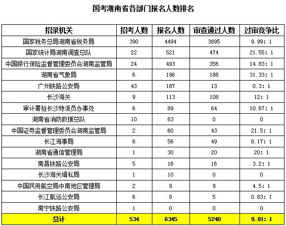 2020国考报名统计:湖南6345人报名 最热职位151:1[19日16时]图1