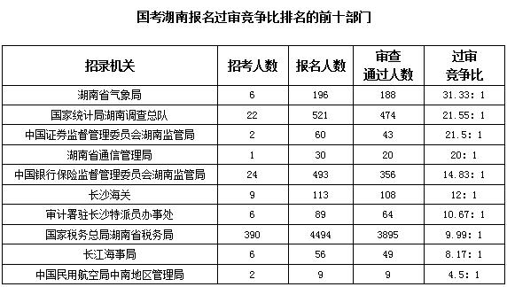 2020国考报名统计:湖南6345人报名 最热职位151:1[19日16时]图2