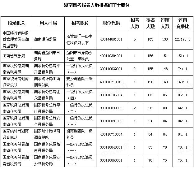 2020国考报名统计:湖南6345人报名 最热职位151:1[19日16时]图3