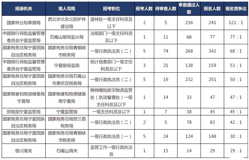 2020国考报名统计:宁夏2927人报名,最热职位121:1[20日16时]