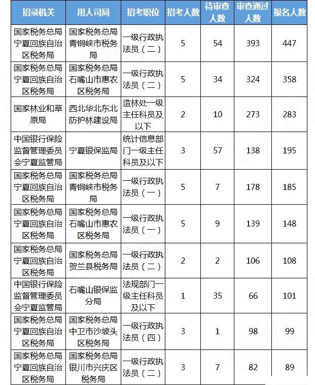2020国考报名统计:宁夏3876人报名 审查通过3173人[21日16时]图1