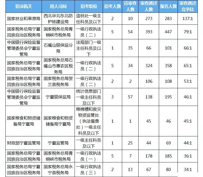 2020国考报名统计:宁夏3876人报名 审查通过3173人[21日16时]图3