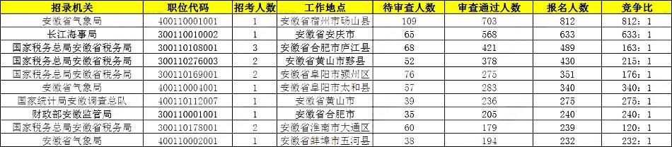 2020国考报名统计:安徽17408人报名 仅剩4岗位无人报考[23日9时]图1