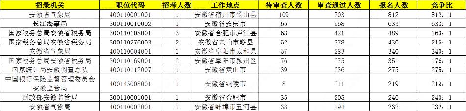 2020国考报名统计:安徽17408人报名 仅剩4岗位无人报考[23日9时]图2