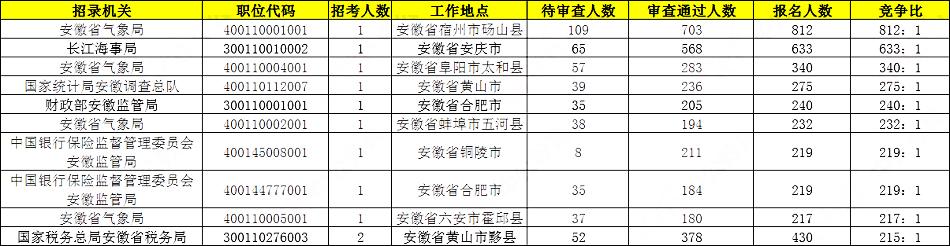 2020国考报名统计:安徽17408人报名 仅剩4岗位无人报考[23日9时]图3
