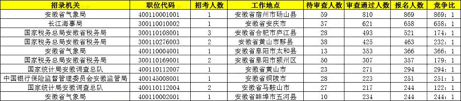 2020国考报名统计:安徽18019人报名,热门岗位869:1[23日16时]图1
