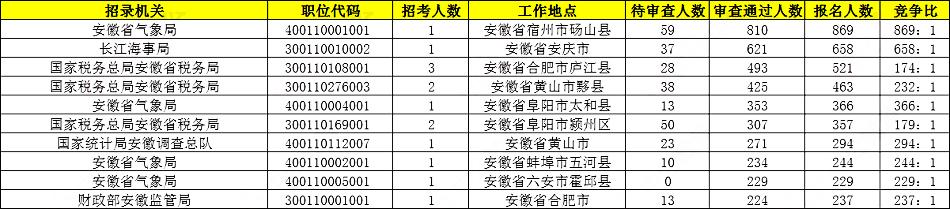 2020国考报名统计:安徽18019人报名,热门岗位869:1[23日16时]图2