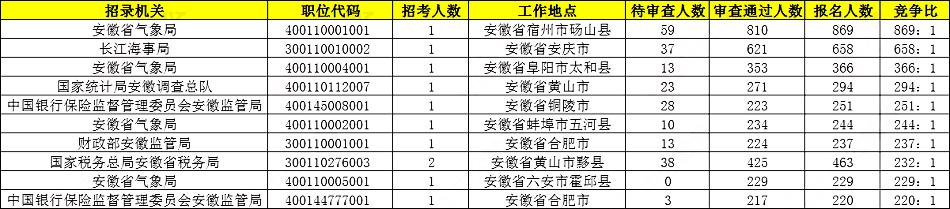 2020国考报名统计:安徽18019人报名,热门岗位869:1[23日16时]图3