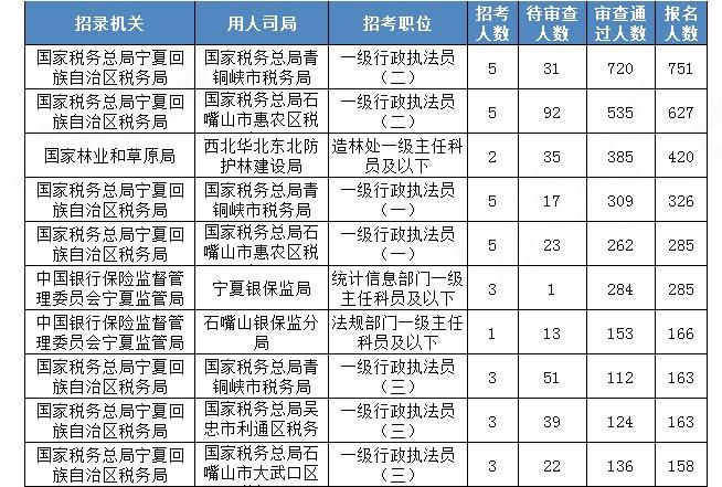 2020国考报名统计:宁夏6272人报名 竞争比最高达210:1[23日16时]图1