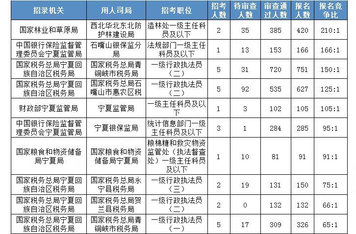 2020国考报名统计:宁夏6272人报名 竞争比最高达210:1[23日16时]图2