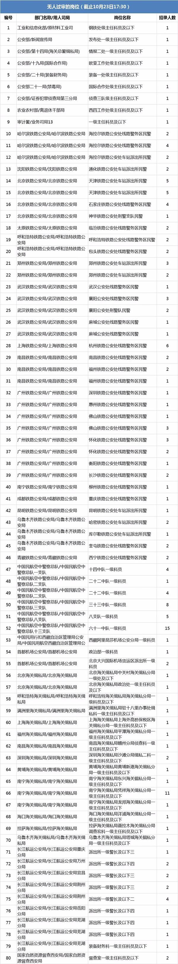 2020国考报名今日18时截止,无人过审职位速看
