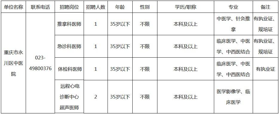 重庆市永川区中医院招聘5人启事