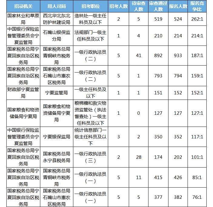 2020国考报名统计:宁夏7752人报名 审查通过7498人[24日17:30]图2