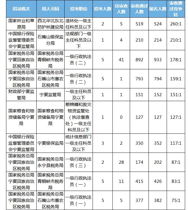 2020国考报名统计:宁夏7752人报名 审查通过7498人[24日17:30]图3
