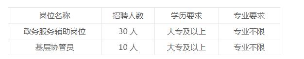 2019年河南平顶山高新区公益性岗位招聘40人公告