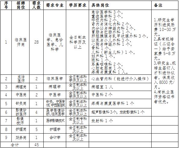 2019年重庆市涪陵区儿童医院(区人民医院)招聘职工45人简章