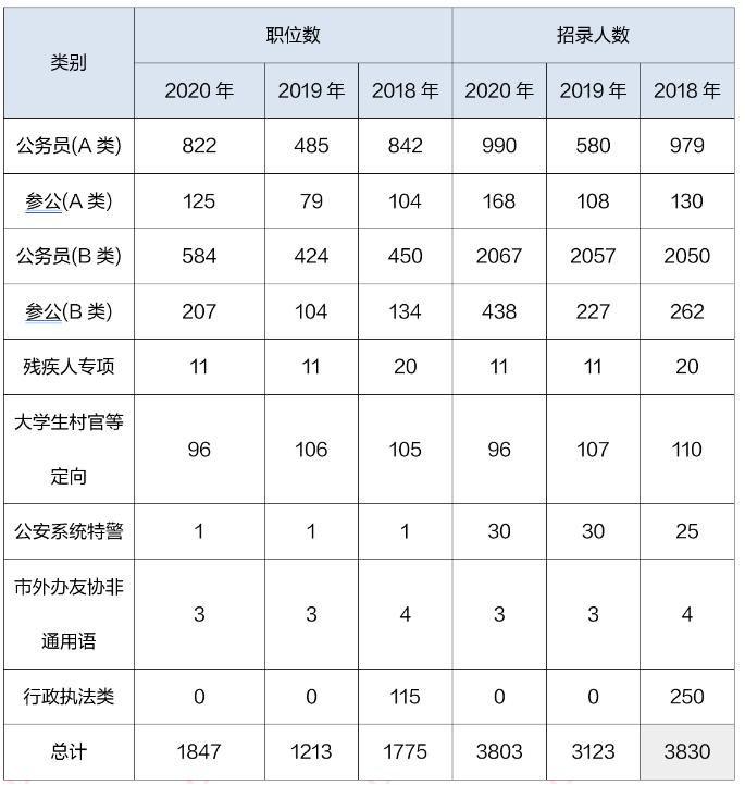 2020上海公务员考试职位表解读:本科学历仍占主体图2