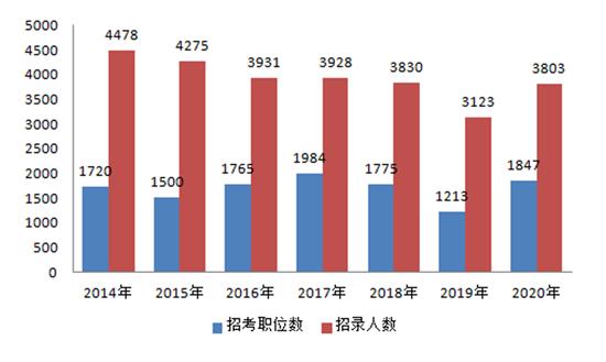 2020上海公务员考试职位表解读:本科学历仍占主体图1