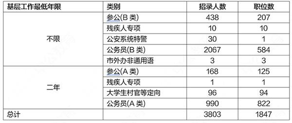2020上海公务员考试职位表解读:本科学历仍占主体图3