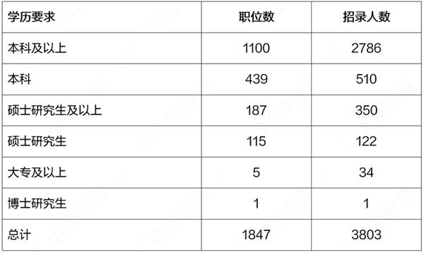 2021年上海公务员考试报名指导:学历、户籍