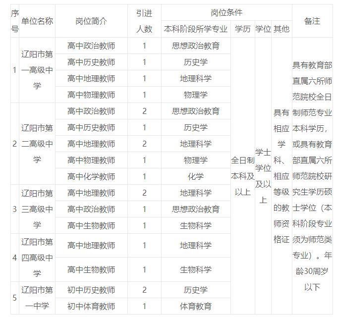 2019年辽宁辽阳市市直部分学校引进高校毕业生20人公告