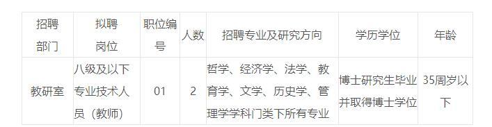 2019年四川省社会主义学院招聘2人公告