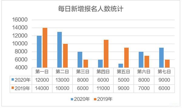 2020上海市考約6.1萬人報名,較去年有所下降