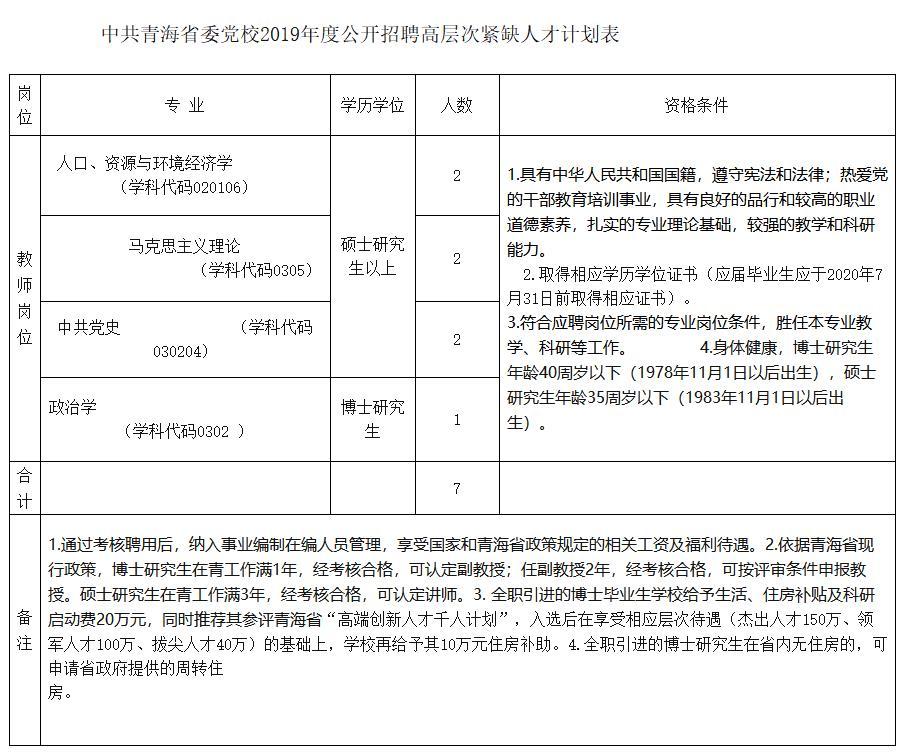 2019年青海省委党校招聘高层次紧缺人才7人公告