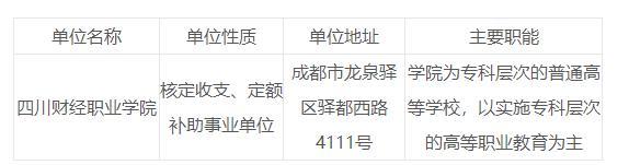 2019年四川财经职业学院招聘工作人员11人公告