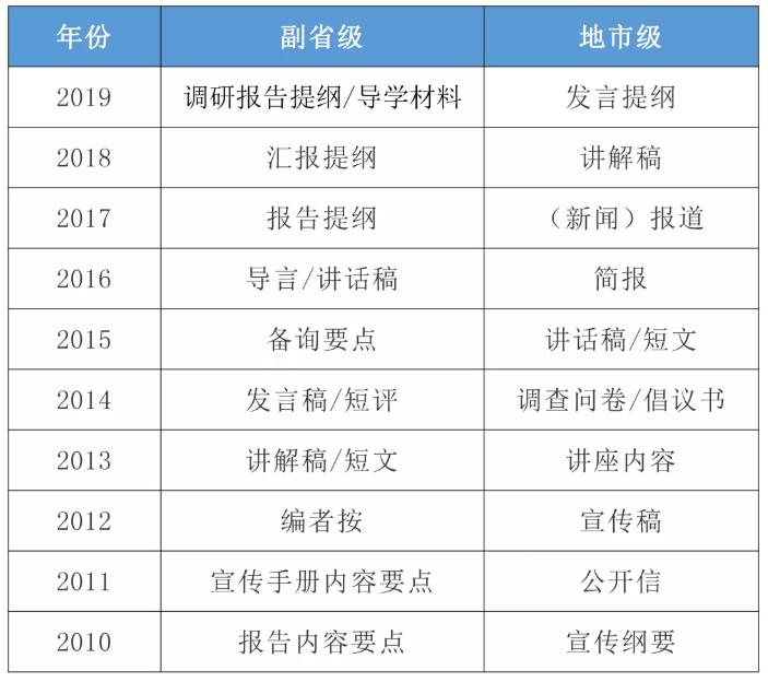 2020国考申论小作文10大题型介绍及答题模板