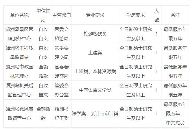 2019年福建莆田湄洲岛管委会下属事业单位招聘5人公告