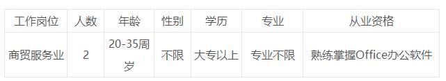 2019年福建福州市仓山区商务局招聘2人简章