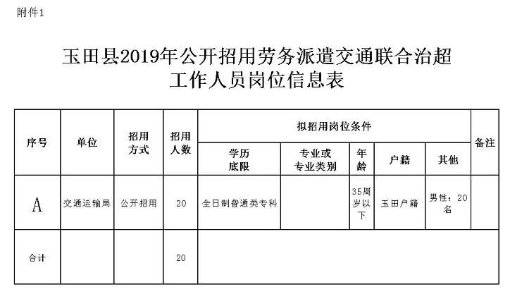 2019年河北唐山市玉田县劳务派遣交通联合治超工作人员招聘20人公告