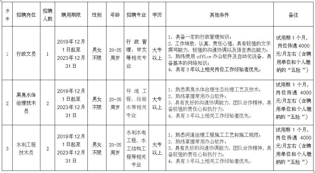 2019年广东湛江市中心城区水系综合治理指挥部招聘5人公告