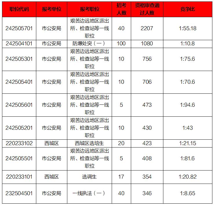 2020年北京公务员报考统计:373个职位无人报名成功[21日9时]