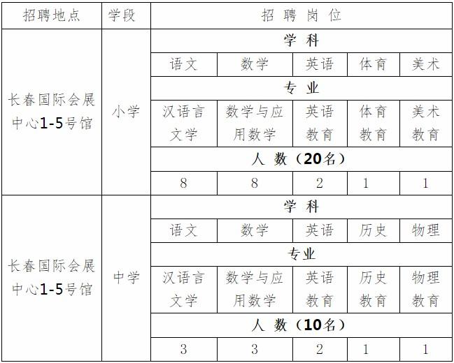 2019年海南海口市琼山区教育局招聘教师30人公告