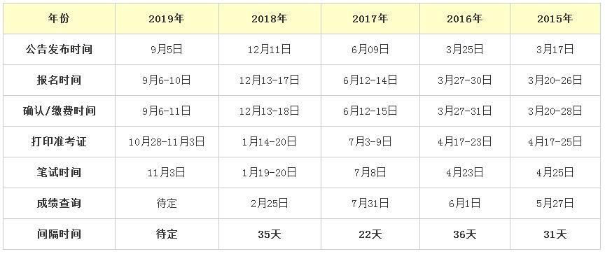 2019年辽宁公务员考试笔试成绩何时公布?