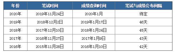 2020年国考笔试成绩下月公布,如何查询?