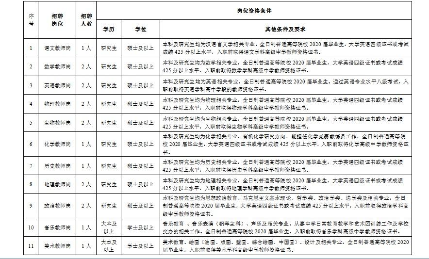 2020年天津第一中学招聘17人公告