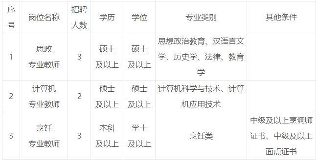 福建龙岩技师学院赴高校招聘教师8人简章