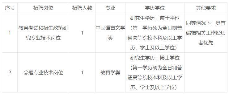 2020年福建省教育考试院招聘博士研究生2人方案