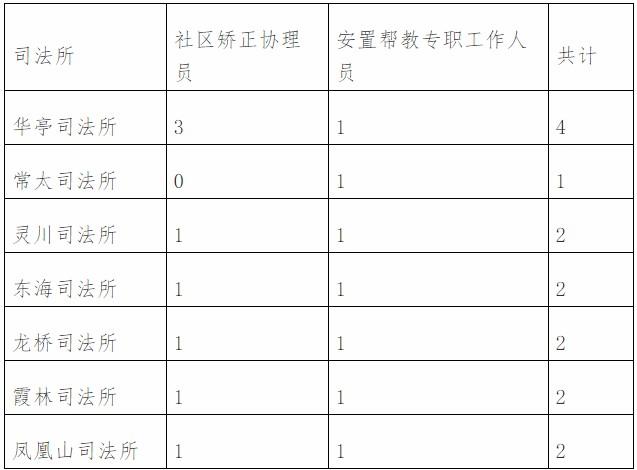 福建莆田城厢区司法局招聘编外工作人员15人公告