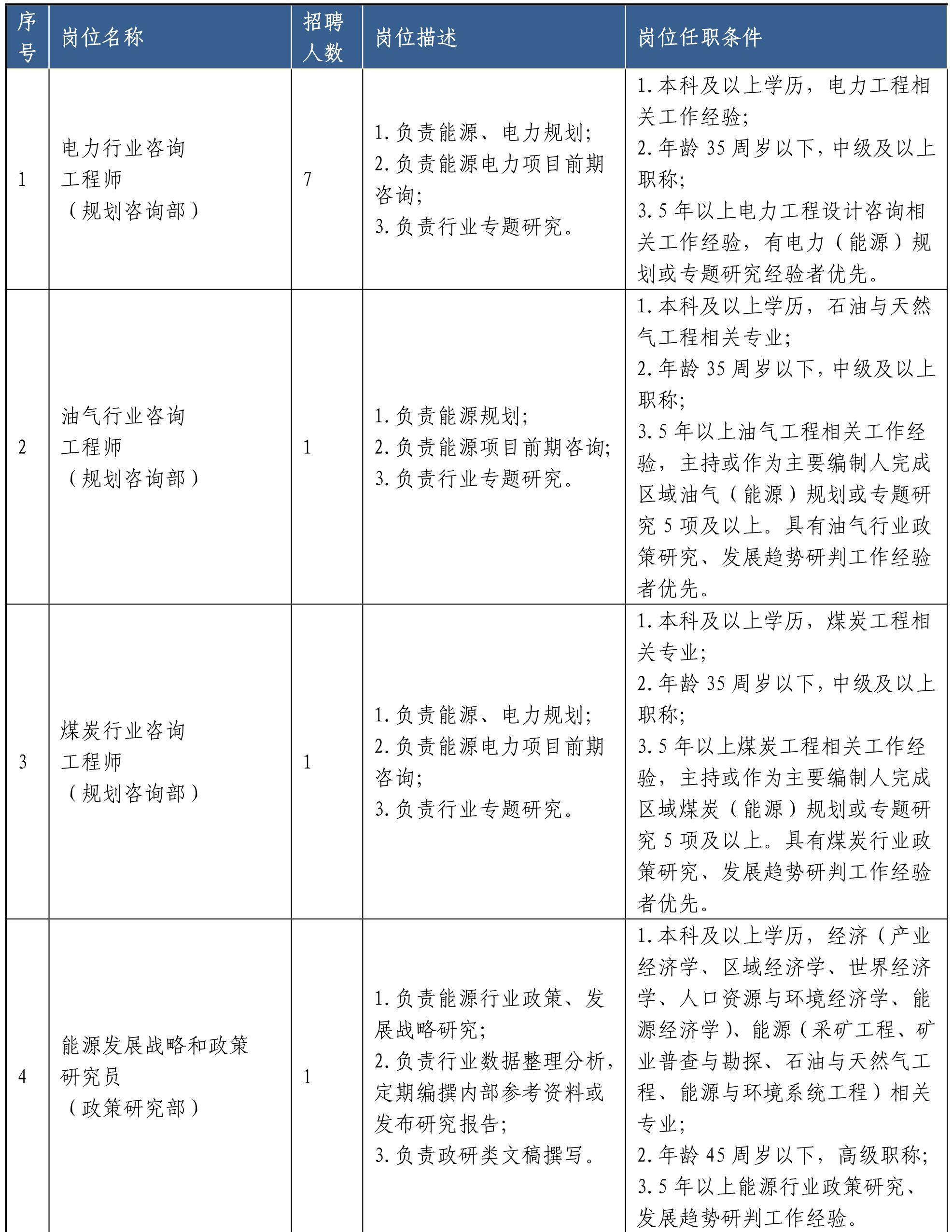 山东省能源规划发展研究中心招聘12人公告