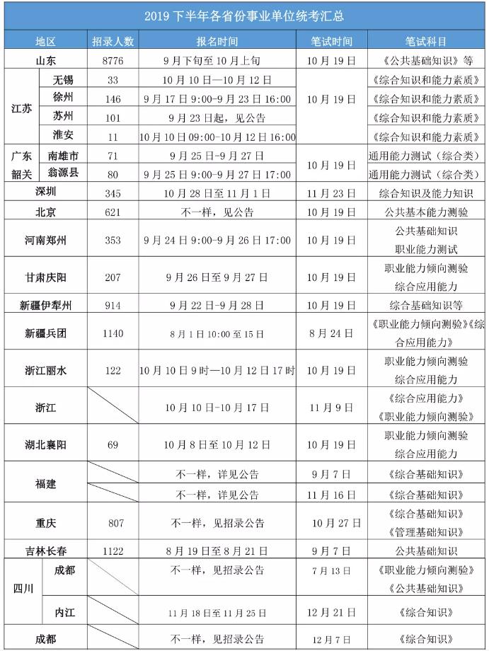 2020年各省事业单位考试时间一览!
