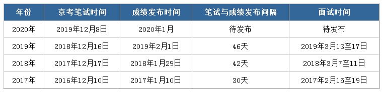 2020年北京公务员笔试成绩公布前该做什么?图1