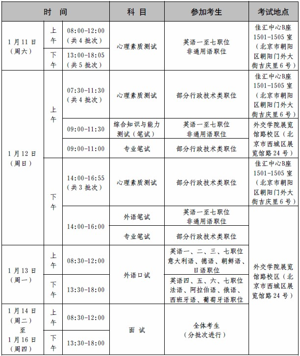 2020年国考外交部专业能力测试、面试和心理素质测试公告