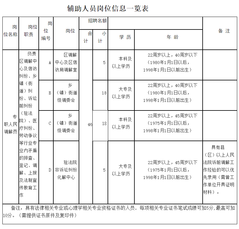 2020年河南郑州市二七区使用辅助人员招聘46人公告
