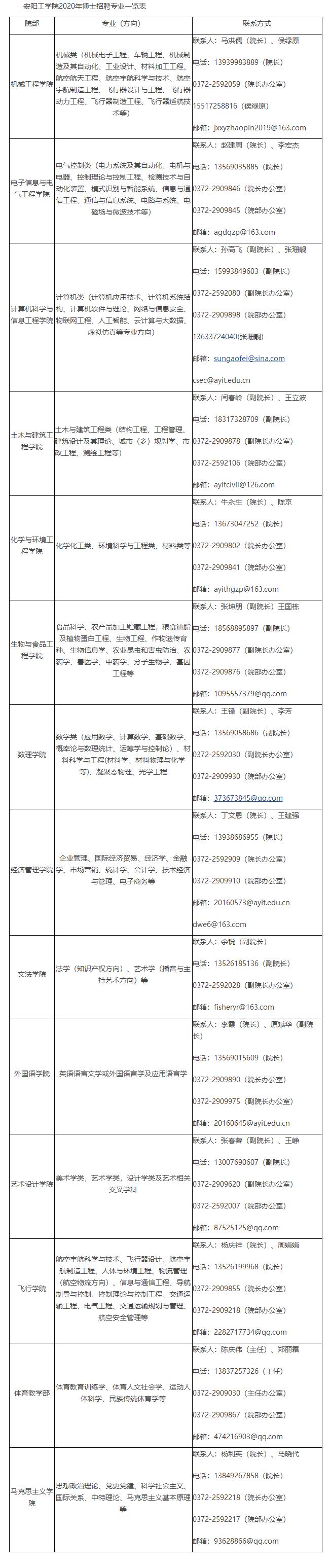 2020年河南安阳工学院招聘博士、部分紧缺专业人事代理硕士55人公告