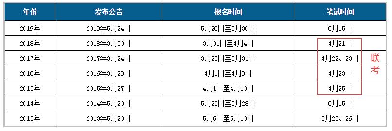 2020公务员联考或将4月18日举行 青海参加吗?图2